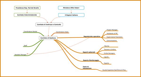 Mappa della gestione del Programma Brasil Proximo